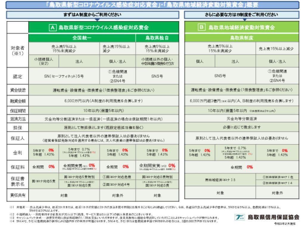 鳥取県新型コロナウイルス感染症対応資金